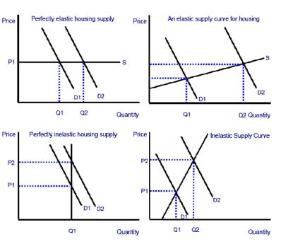 Elasticity Of Supply For Housing Economics