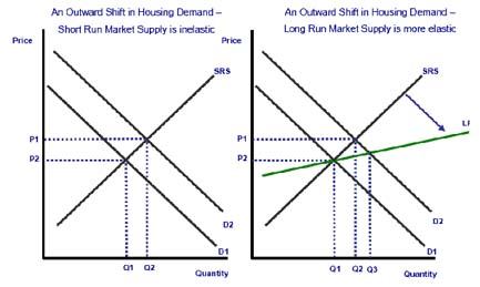 cross elasticity of demand in the housing market The income elasticity of demand of housing measures the relative response in you can apply the cross-price elasticity of demand to market demand for a good or.